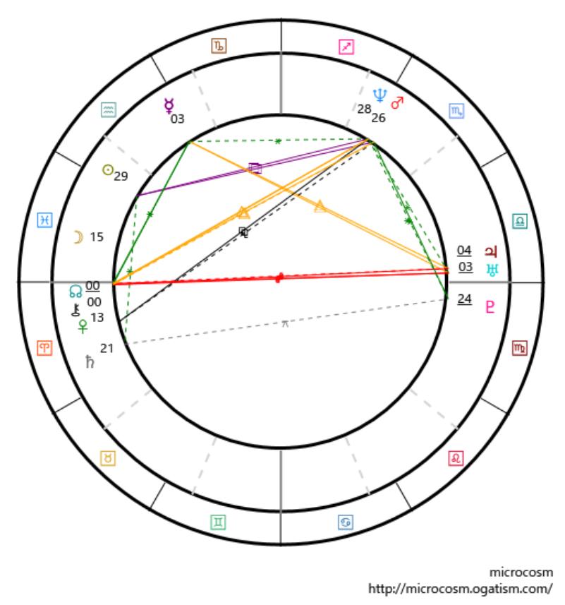 私のネイタイルチャート(出生ホロスコープ)